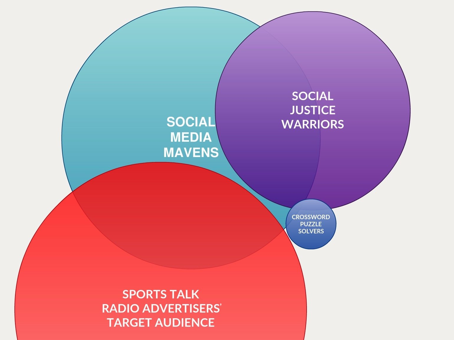 Venn diagram depicting the teensy intersection where Social Media Mavens, Social Justice Warriors, and Crossword Puzzle Solvers intersect